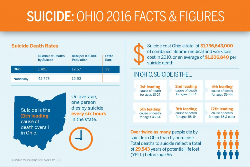 American Foundation for Suicide Prevention Suicide statistics for the state of Ohio.