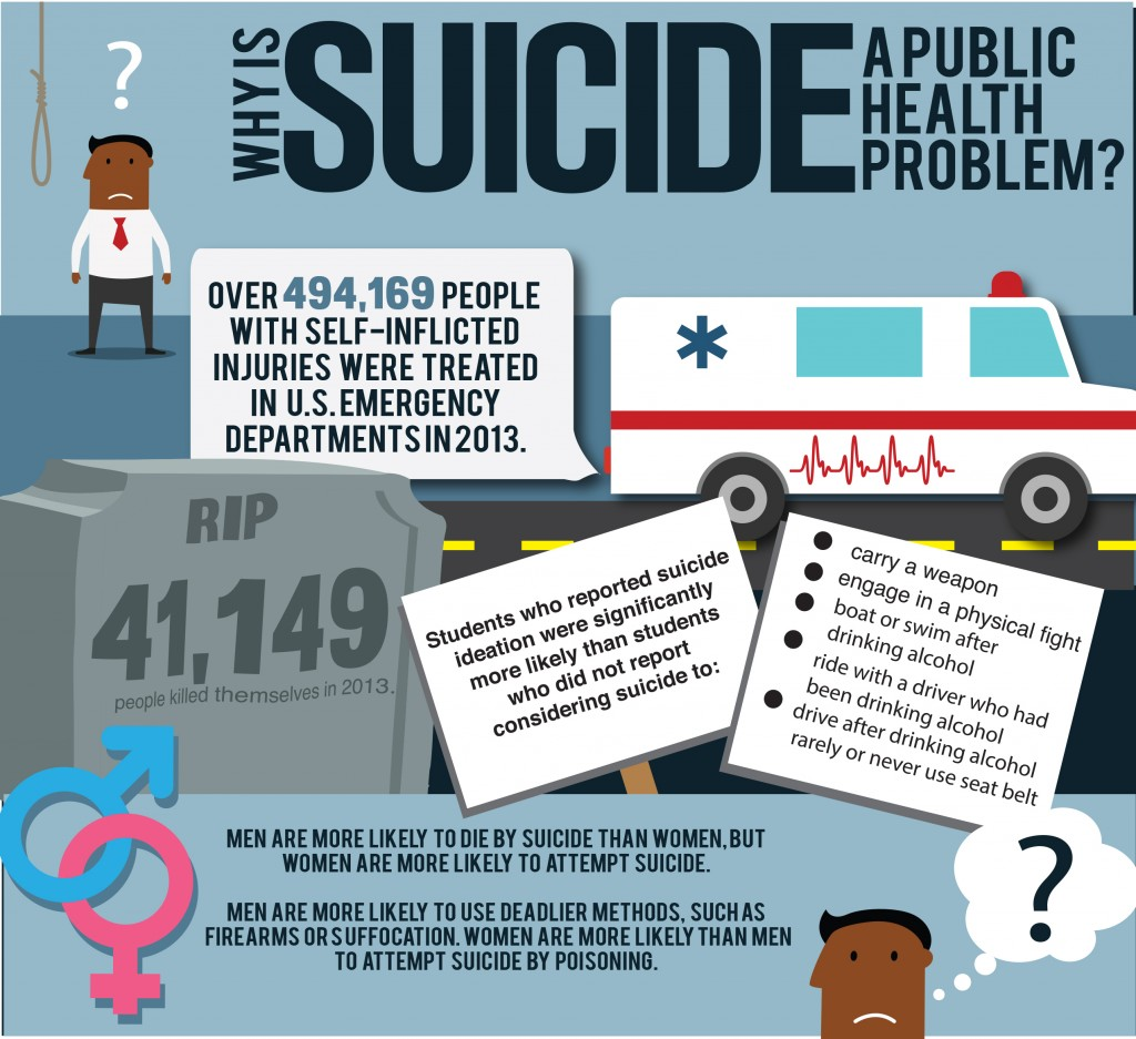 Genesis Rivera | The Collegian The cost of suicide per the most recent available data from the Centers for Disease Control.